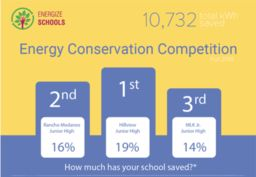 Energize Schools Competition Fall 2018